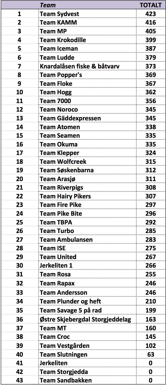 Resultat-team-2017